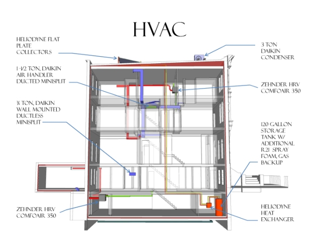 Passive House BKLYN HVAC System